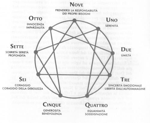 enneagramma virtù.jpg